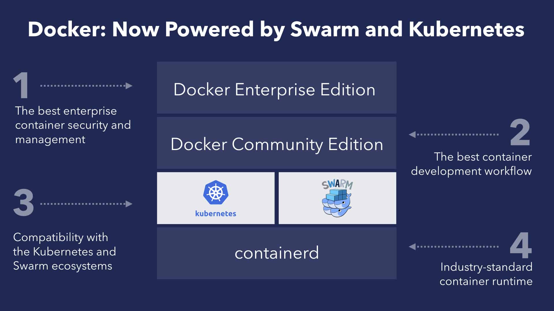 docker-ee-kubernetes-support